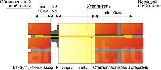 Гибкая стеклопластиковая связь СПА