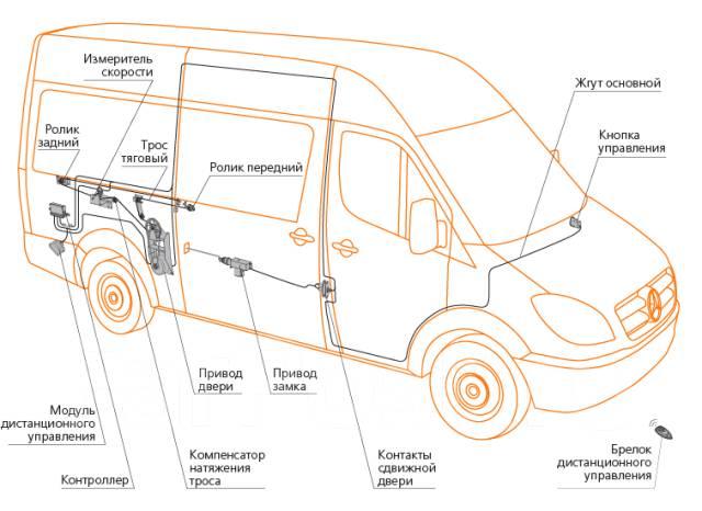 Электропривод боковой сдвижной двери для микроавтобусов.