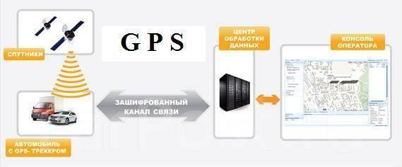 Схема работы системы GPS мониторинга транспорта IntelliTrac.