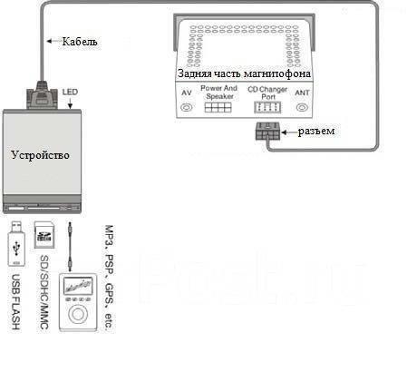 Под заказ MP3-USB адаптеры.