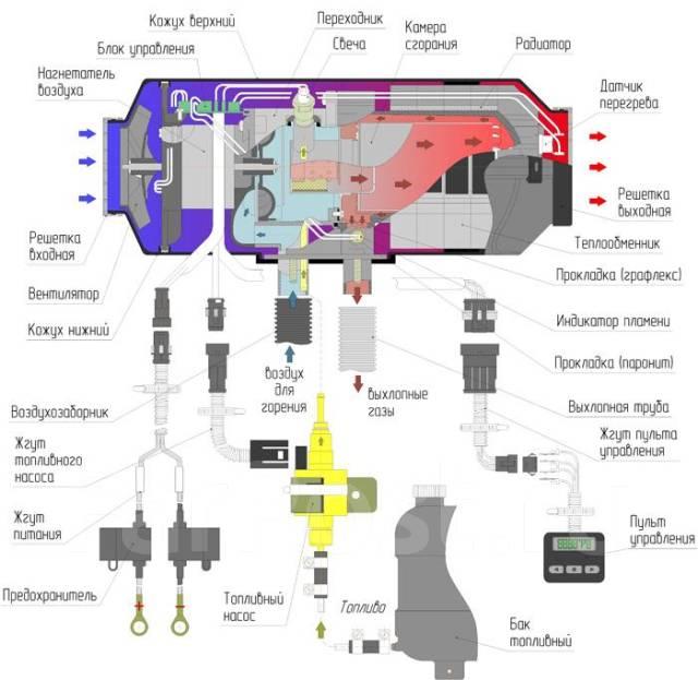 автономный воздушный отопитель схема.