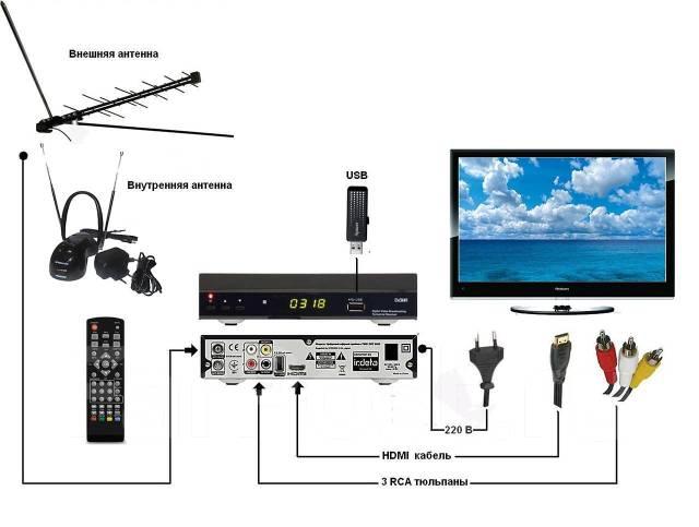 антенна не ловит цифровые каналы