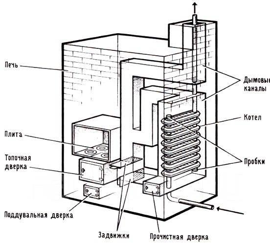 Отопительная печь с котлом водяного отопления своими