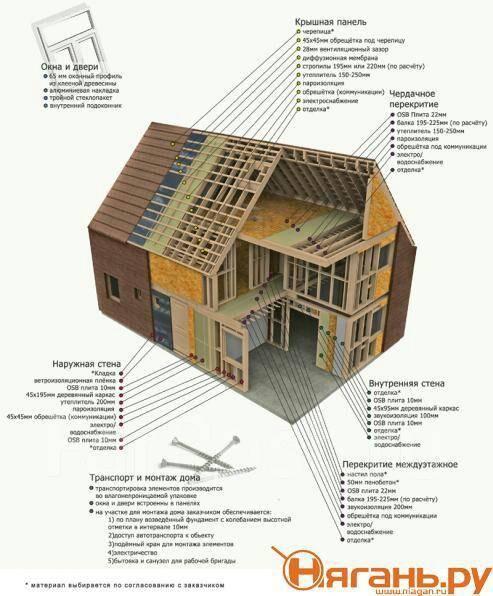 Панельныи дом своими руками