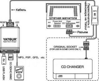 MP3-USB �������.