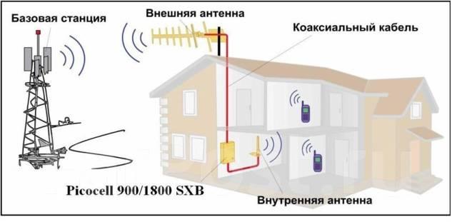 Антенна для усиления мобильного интернета