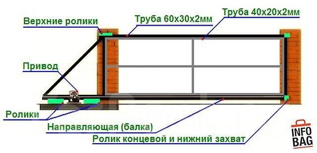Как самому сделать откатные ворота на даче