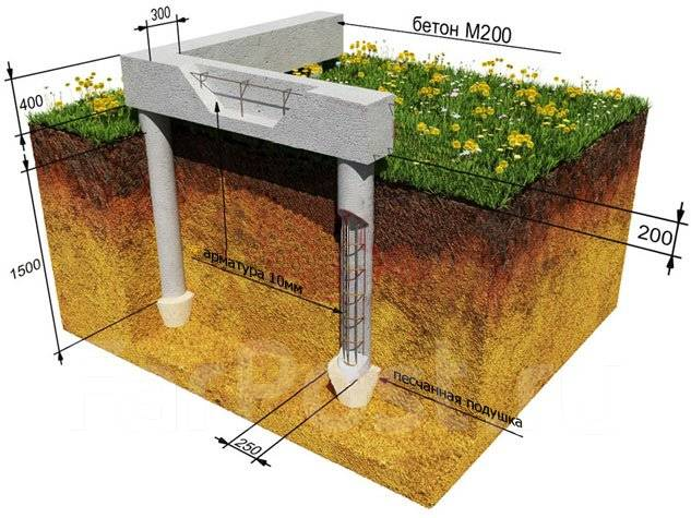 Инженерные изыскания, геология, геодезия, экология, геофизика