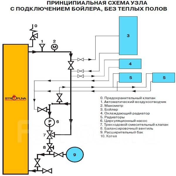 Котел стропува и схема подключение системы отопления