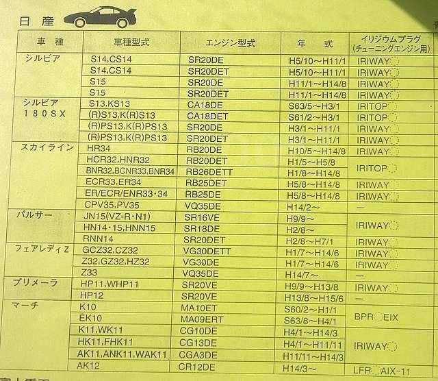 Свеча зажигания. Mitsubishi: Eclipse, Legnum, Galant, L200, Bravo, Nativa, Delica, Emeraude, Mirage, Montero Sport, Pajero, Sigma, Space Star, Challen...