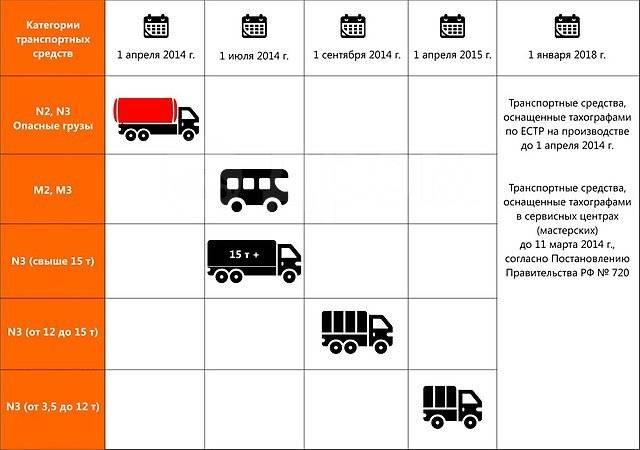 Установка тахографов с блоком СКЗИ. Выпуск карт водителя. Лицензия ФСБ