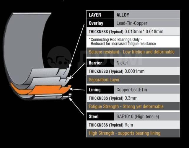 Вкладыши коренные. Nissan Skyline GT-R Двигатель RB26DETT
