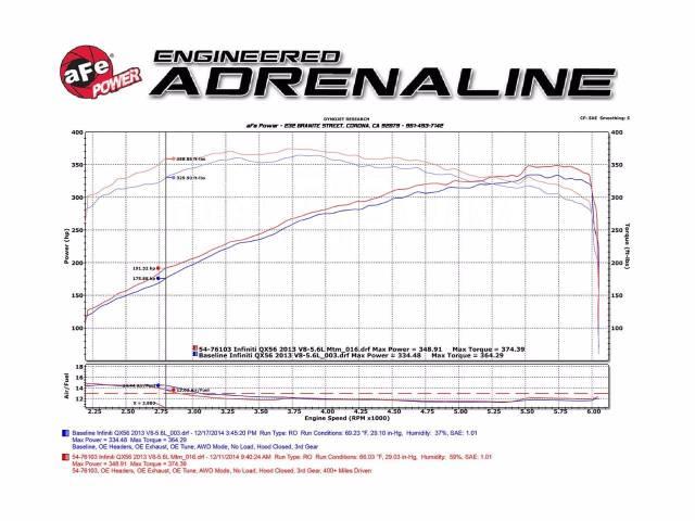 AFE Впускная система Momentum GT Pro 5R для Infiniti QX80/QX56/Patrol. Infiniti QX56 Infiniti QX80 Nissan Patrol, Y62