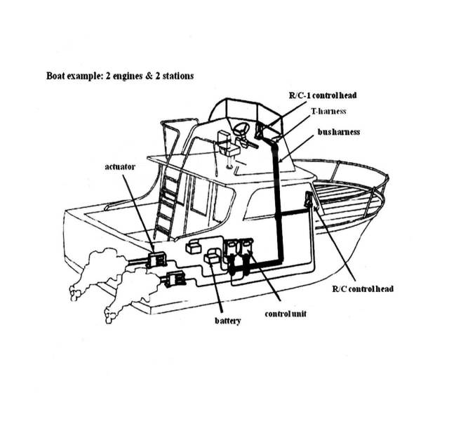 Дистанционное управление Teleflex, 2-а поста, 2 -а двигателя