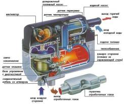 Предпусковой подогреватель Бинар 5 Compact бензин/дизель 12/24В