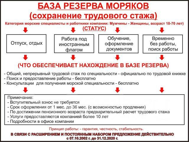 """""""Морская Волна""""- Сотрудничество, Консультации, УЛМ, Мореходная книжка!"""