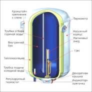 Ремонт водонагревателей.