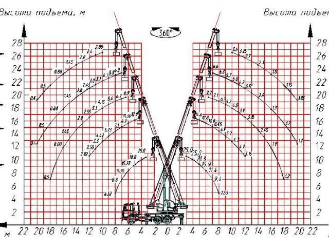 Машека КС-55727. Автокран КС 55727-А-12 г/п 25 т. усиленная стрела 28 метров, 6 700 куб. см., 25 000 кг., 28 м.