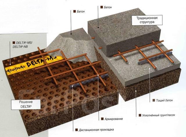 Гидроизоляция дельта окрасочная гидроизоляция срок службы