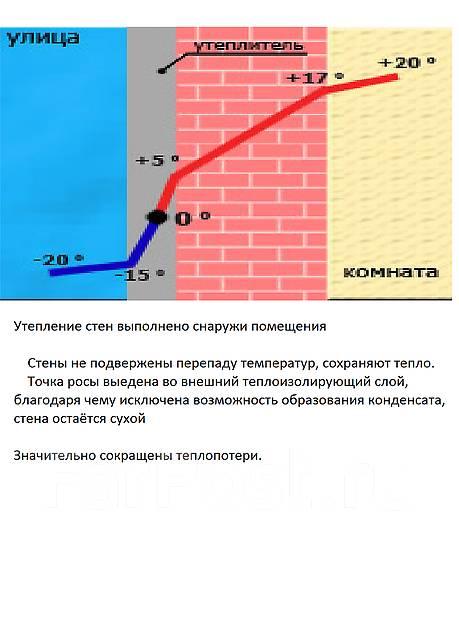 Стены промерзают - Утепление. Цены на услугии.