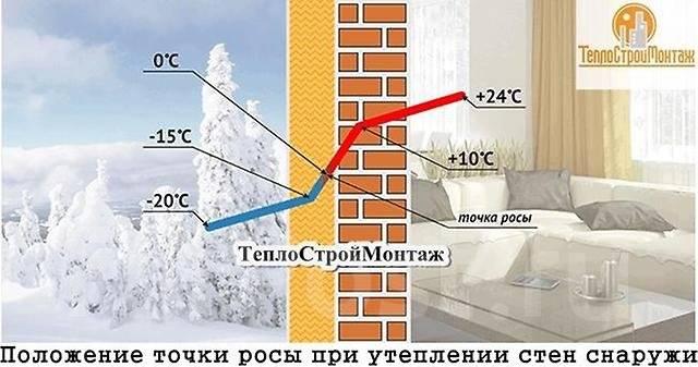 Утепление СТЕН (ПСБС, Изопинк). Швы. Надежная, качественная работа.