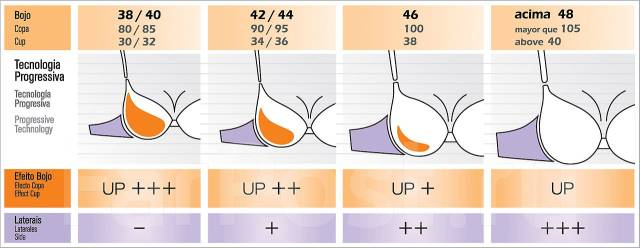 груди 3 размера картинки