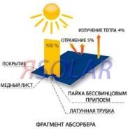 Коллекторы солнечные. Под заказ