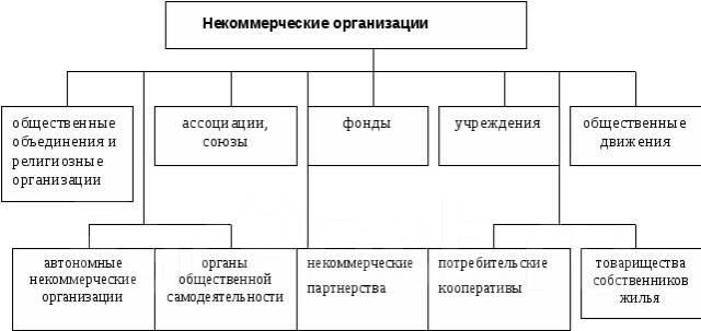 регистрация некоммерческих организация
