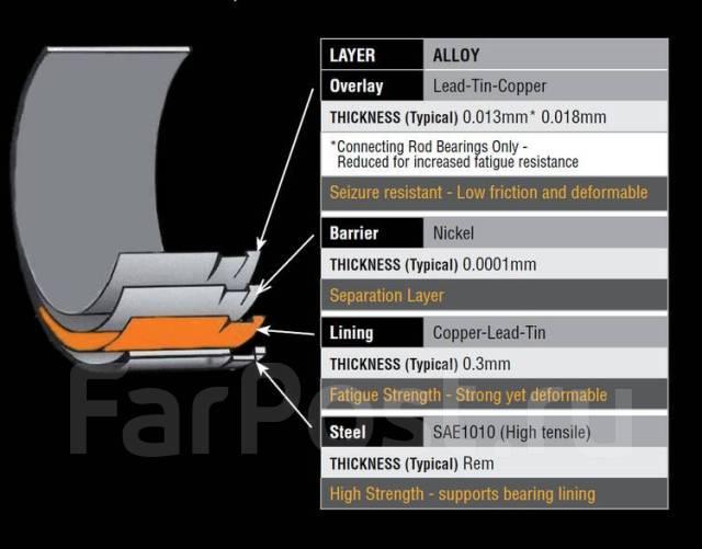 Вкладыши шатунные. Subaru: Impreza WRX, Impreza XV, Forester, Legacy, Impreza, Impreza WRX STI, Exiga, Legacy B4, BRZ Двигатели: EJ20, EJ205, EJ201, E...