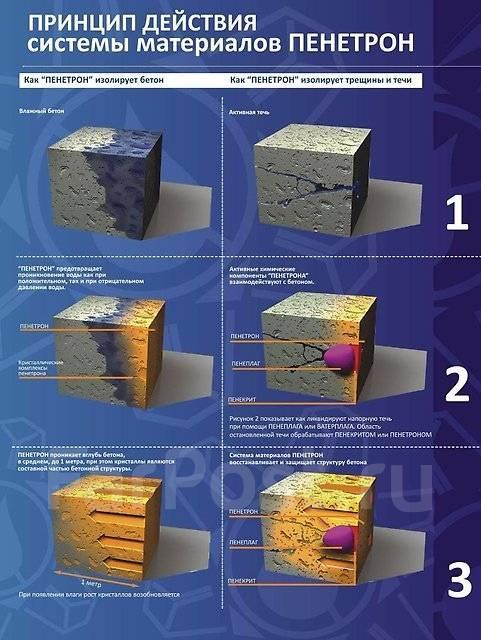 Цена пенетрона гидроизоляция где в саранске купить лак для камня