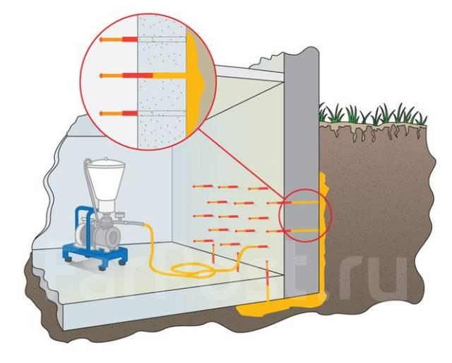 Восстановление гидроизоляция подземной части ореол 1 мастика
