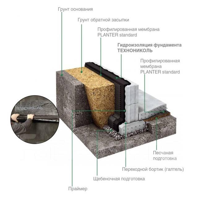 Техноизол гидроизоляция фундаментов гидроизоляция или отмостка