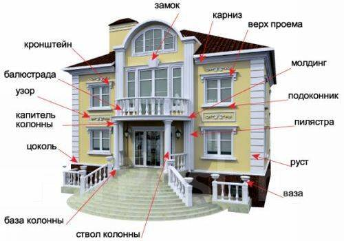 Фасадная отделка Декор
