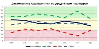 Новости рынка ценных бумаг. Способы заработка на акциях ОАО «Башнефть»