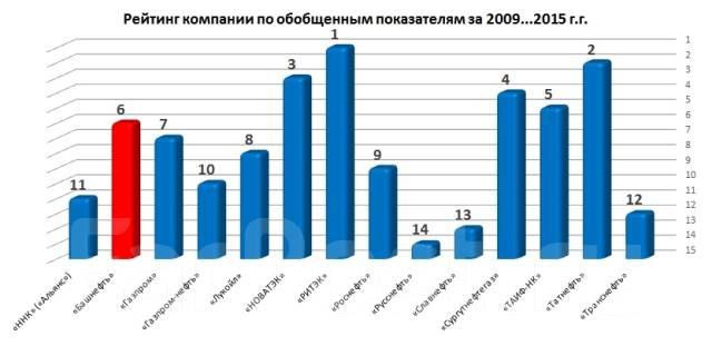 Всероссийские онлайн Олимпиады