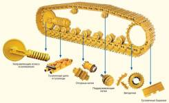 Ходовая часть гусеничная. Caterpillar