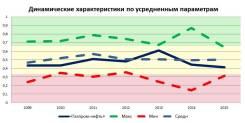 Исследование российского фондового рынка: Компания Газпром-нефть
