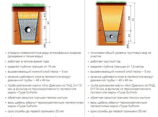 Дренаж. Обустройство дренажных и ливневых систем.