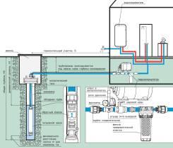 Монтаж скважинных насосов (с автоматикой)
