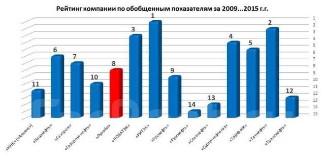 Проведен анализ отечественного фондового рынка: Компания «Лукойл»