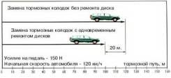 Проточка тормозных дисков, барабанов со снятием, от 1000р за ось