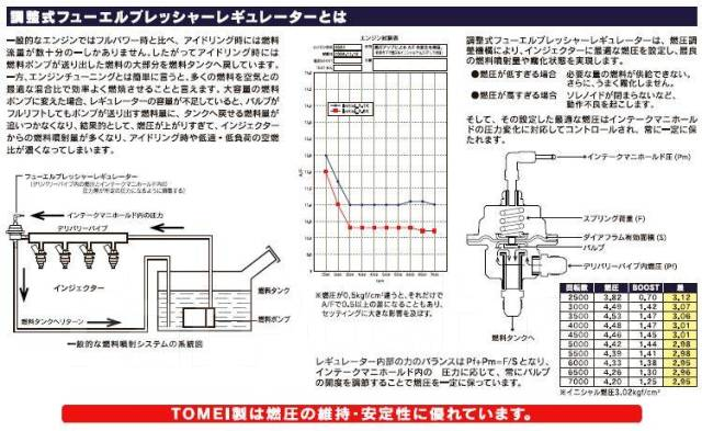 Регулятор давления топлива. Mitsubishi: 3000GT, Lancer Evolution, GTO, FTO, Airtrek Nissan: Fairlady Z, 240SX, 350Z, 180SX, 370Z, 200SX, 300ZX, GT-R...