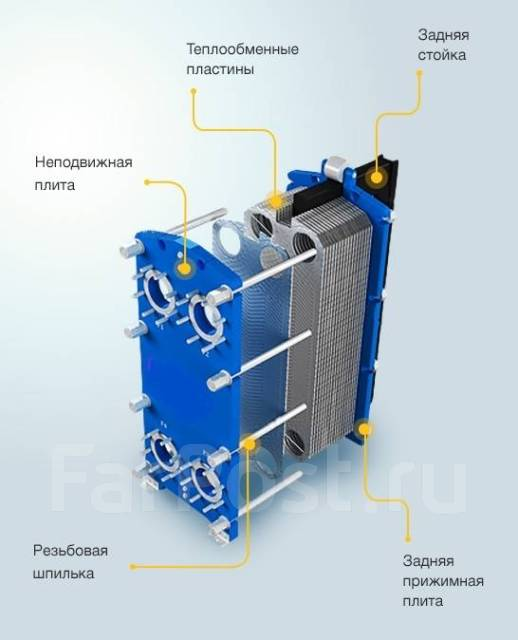 Пластины теплообменника Sondex SDN356 Новотроицк