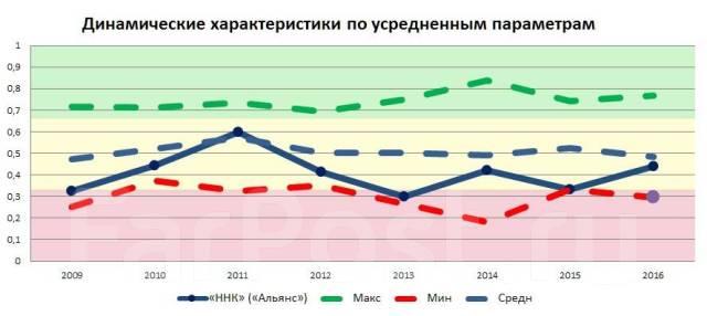 Актуальные новости от НзФЭ: финансовый анализ «ННК» («Альянс»)