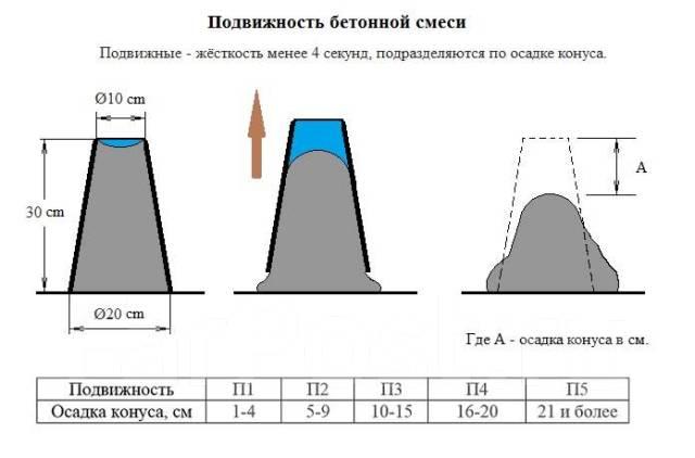Конус для проверки подвижности бетона купить в реферат свойство бетонной смеси