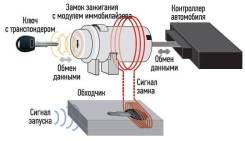 Ремонт иммобилайзера, изготовление чип-ключа