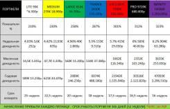 Бизнес инвестиции, доход каждую неделю Акция