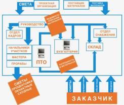 Помощь в формировании ПСД в строительстве