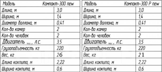 Лидер Компакт. длина 3,00м., 3,50л.с.