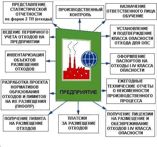 Экологическая документация (паспорта отходов, СЗЗ, ПДВ, Пноолр, НДС